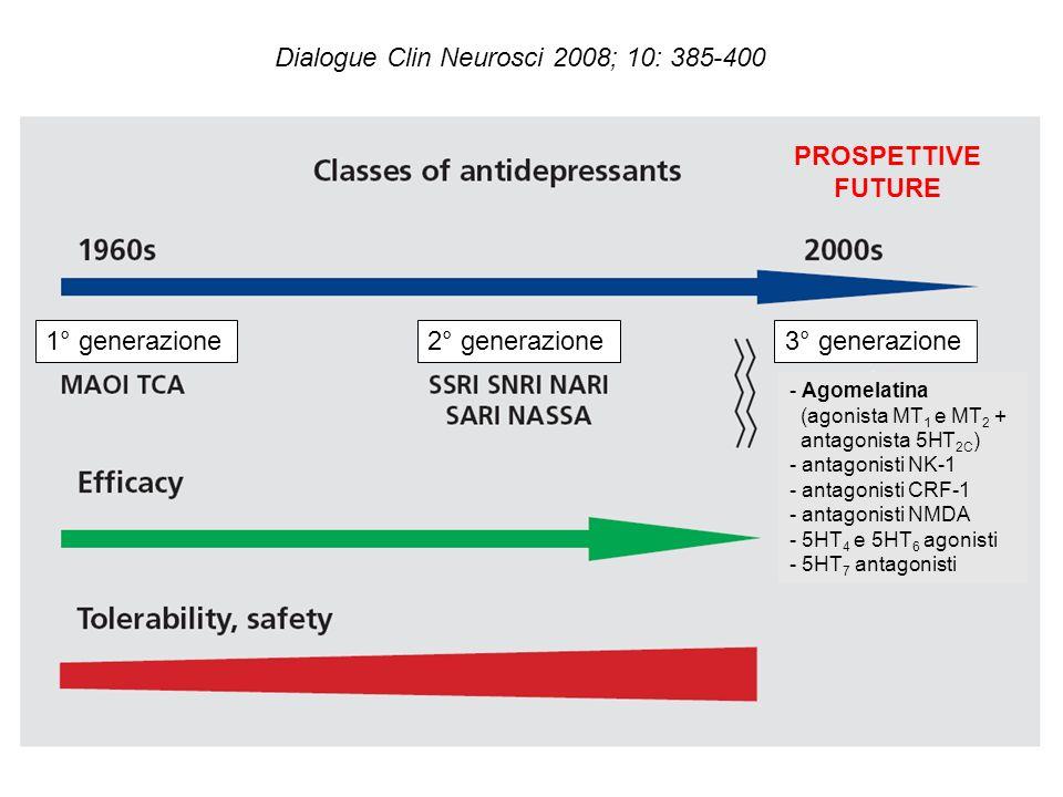 Dialogue Clin Neurosci 2008; 10: 385-400 1° generazione2° generazione3° generazione - Agomelatina (agonista MT 1 e MT 2 + antagonista 5HT 2C ) - antagonisti NK-1 - antagonisti CRF-1 - antagonisti NMDA - 5HT 4 e 5HT 6 agonisti - 5HT 7 antagonisti PROSPETTIVE FUTURE