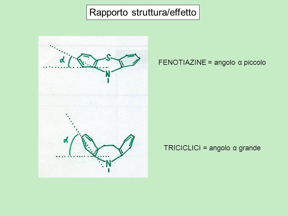 Rapporto struttura/effetto FENOTIAZINE = angolo α piccolo TRICICLICI = angolo α grande