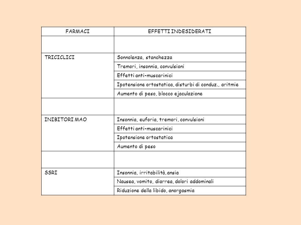 FARMACIEFFETTI INDESIDERATI TRICICLICISonnolenza, stanchezza Tremori, insonnia, convulsioni Effetti anti-muscarinici Ipotensione ortostatica, disturbi