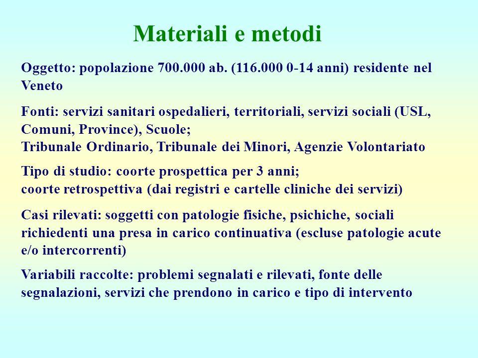 Materiali e metodi Oggetto: popolazione 700.000 ab. (116.000 0-14 anni) residente nel Veneto Fonti: servizi sanitari ospedalieri, territoriali, serviz