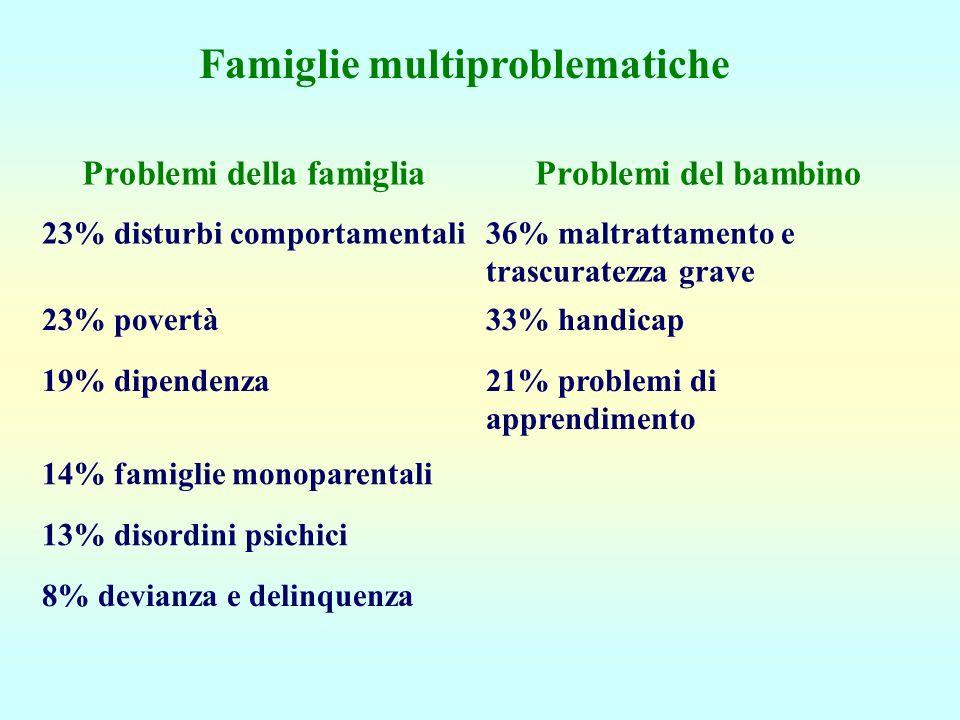 Famiglie multiproblematiche Problemi della famigliaProblemi del bambino 23% disturbi comportamentali36% maltrattamento e trascuratezza grave 23% pover