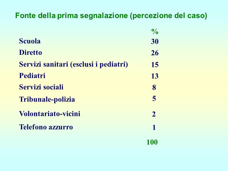 Fonte della prima segnalazione (percezione del caso) % Scuola 30 Diretto 26 Servizi sanitari (esclusi i pediatri) 15 Pediatri 13 Servizi sociali 8 Tri