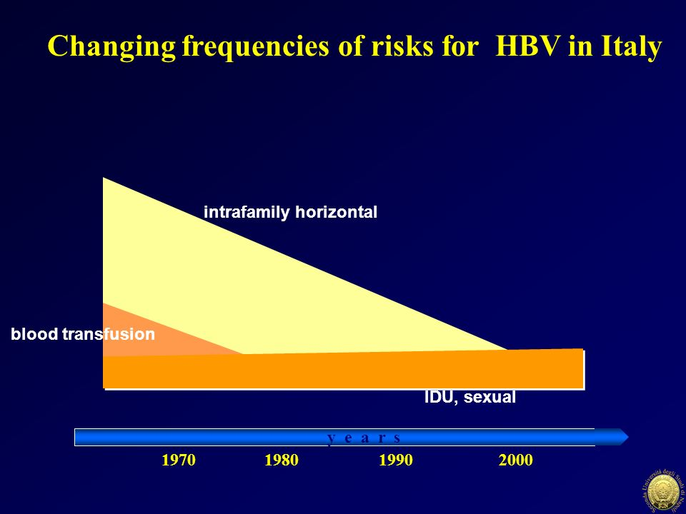 197019802000 y e a r s Changing frequencies of risks for HBV in Italy intrafamily horizontal IDU, sexual blood transfusion 1990