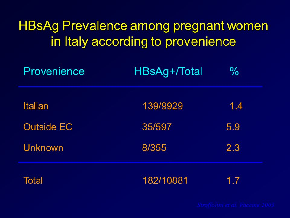 HBsAg Prevalence among pregnant women in Italy according to provenience Provenience HBsAg+/Total % Italian 139/9929 1.4 Outside EC 35/5975.9 Unknown 8
