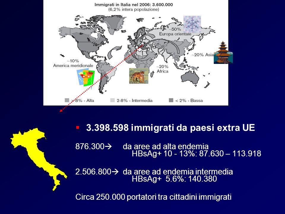 3.398.598 immigrati da paesi extra UE 876.300 da aree ad alta endemia HBsAg+ 10 - 13%: 87.630 – 113.918 2.506.800 da aree ad endemia intermedia HBsAg+ 5.6%: 140.380 Circa 250.000 portatori tra cittadini immigrati