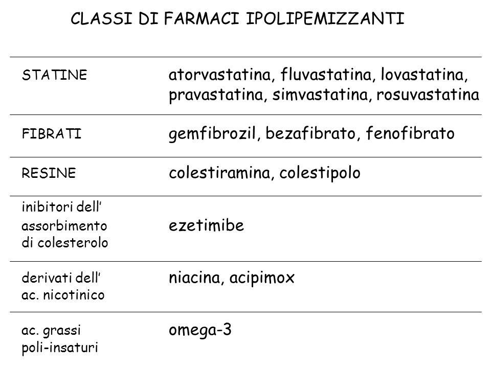 CLASSI DI FARMACI IPOLIPEMIZZANTI STATINE atorvastatina, fluvastatina, lovastatina, pravastatina, simvastatina, rosuvastatina FIBRATI gemfibrozil, bez