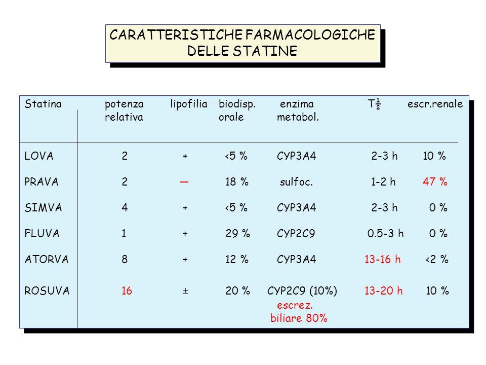 Statina potenzalipofiliabiodisp. enzima T½ escr.renale relativaorale metabol. LOVA2 + <5 % CYP3A4 2-3 h 10 % PRAVA2 18 % sulfoc. 1-2 h 47 % SIMVA4 + <