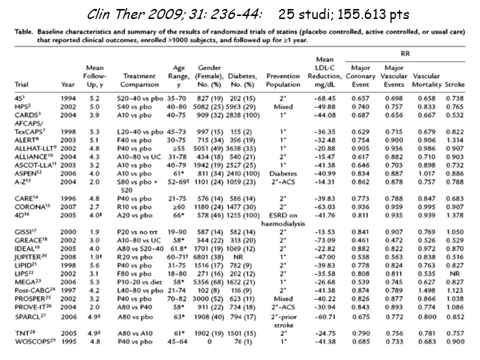 Clin Ther 2009; 31: 236-44: 25 studi; 155.613 pts