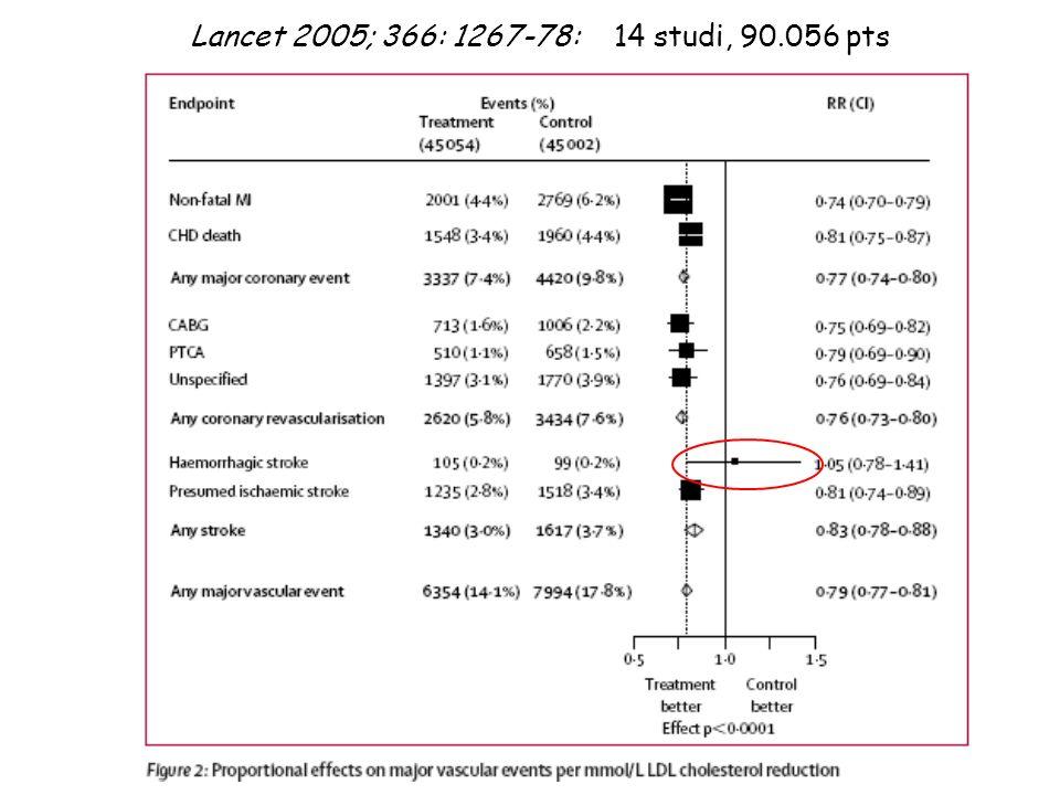 Lancet 2005; 366: 1267-78: 14 studi, 90.056 pts