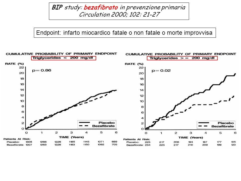 BIP study: bezafibrato in prevenzione primaria Circulation 2000; 102: 21-27 Endpoint: infarto miocardico fatale o non fatale o morte improvvisa