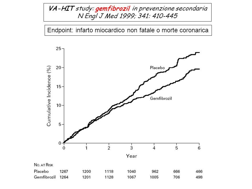 VA-HIT study: gemfibrozil in prevenzione secondaria N Engl J Med 1999; 341: 410-445 Endpoint: infarto miocardico non fatale o morte coronarica