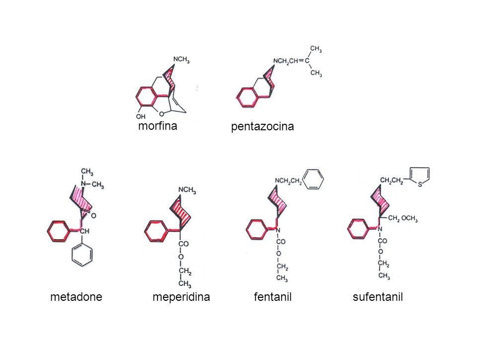 EFFETTO ANALGESICO Oppioidi ad alta efficacia: morfina, idromorfone, ossimorfone metadone fentanil, sufentanil, remifentanil Oppioidi a media efficacia: buprenorfina pentazocina Oppioidi a bassa efficacia: codeina, diidrocodeina, ossicodone tramadolo propossifene