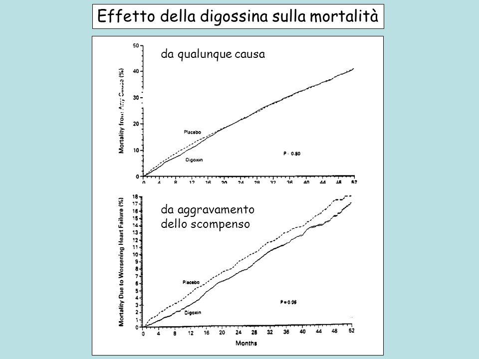 Effetto della digossina sulla mortalità da qualunque causa da aggravamento dello scompenso