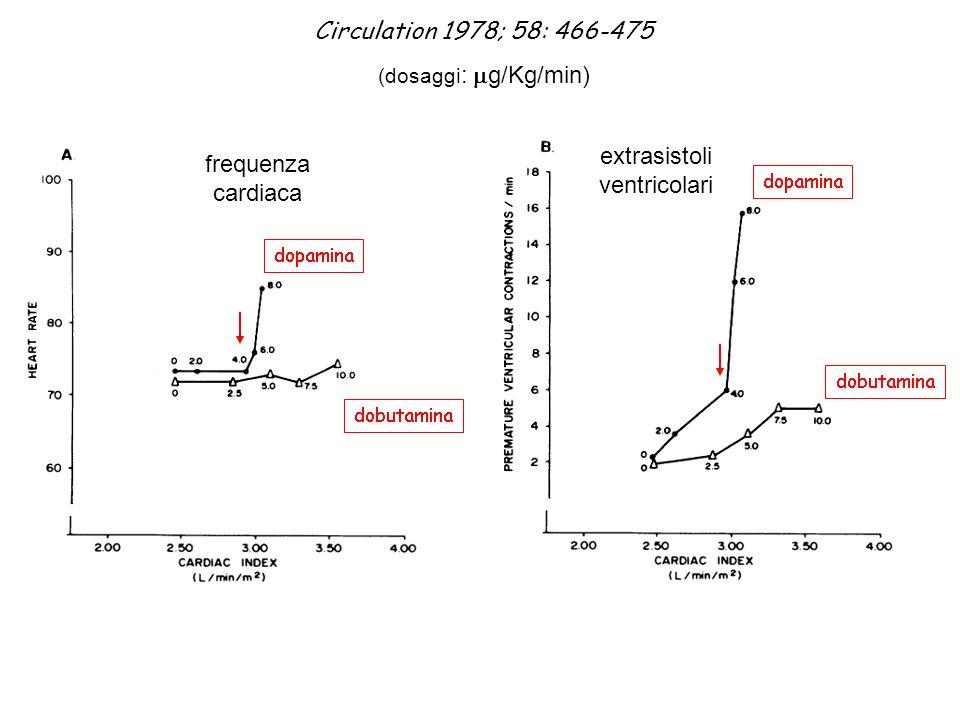 Circulation 1978; 58: 466-475 (dosaggi : g/Kg/min) frequenza cardiaca extrasistoli ventricolari