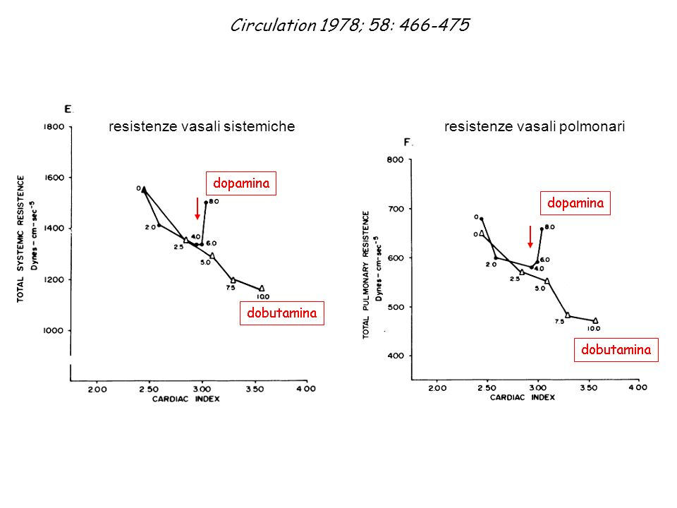 Circulation 1978; 58: 466-475 resistenze vasali sistemicheresistenze vasali polmonari