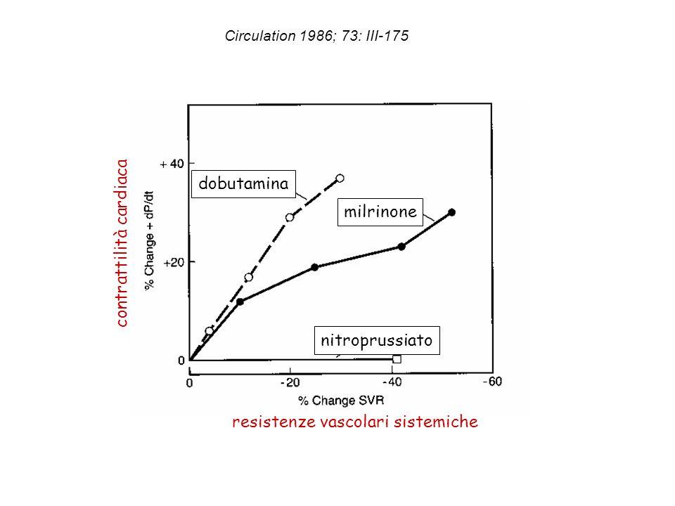 Circulation 1986; 73: III-175 resistenze vascolari sistemiche contrattilità cardiaca dobutamina milrinone nitroprussiato