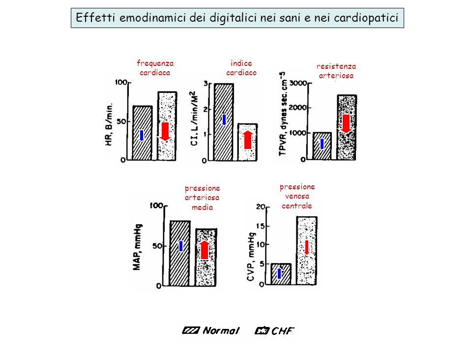 frequenza cardiaca indice cardiaco pressione venosa centrale Effetti emodinamici dei digitalici nei sani e nei cardiopatici resistenza arteriosa pressione arteriosa media