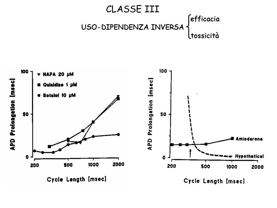 CLASSE III efficacia USO-DIPENDENZA INVERSA tossicità