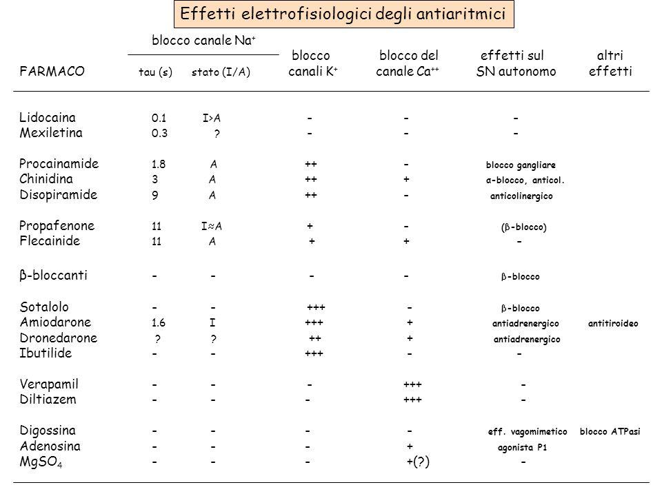 Effetti elettrofisiologici degli antiaritmici blocco canale Na + blocco blocco del effetti sul altri FARMACO tau (s) stato (I/A) canali K + canale Ca ++ SN autonomo effetti Lidocaina 0.1 I>A - - - Mexiletina 0.3 .