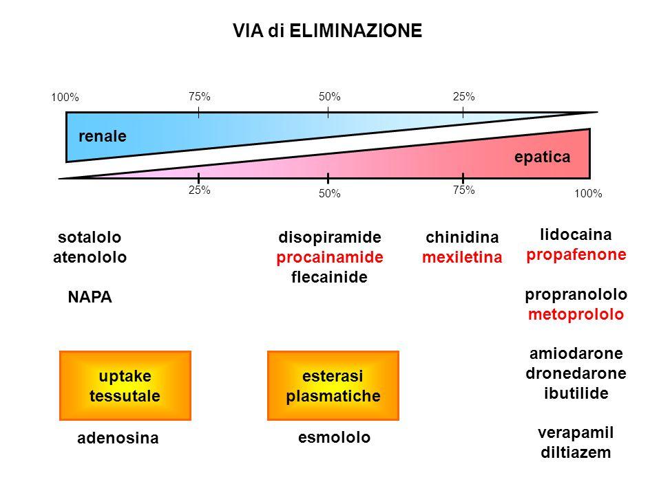 100% 75%50%25% 100%50% 75%25% lidocaina propafenone propranololo metoprololo amiodarone dronedarone ibutilide verapamil diltiazem chinidina mexiletina disopiramide procainamide flecainide sotalolo atenololo NAPA renale VIA di ELIMINAZIONE epatica adenosina uptake tessutale esterasi plasmatiche esmololo