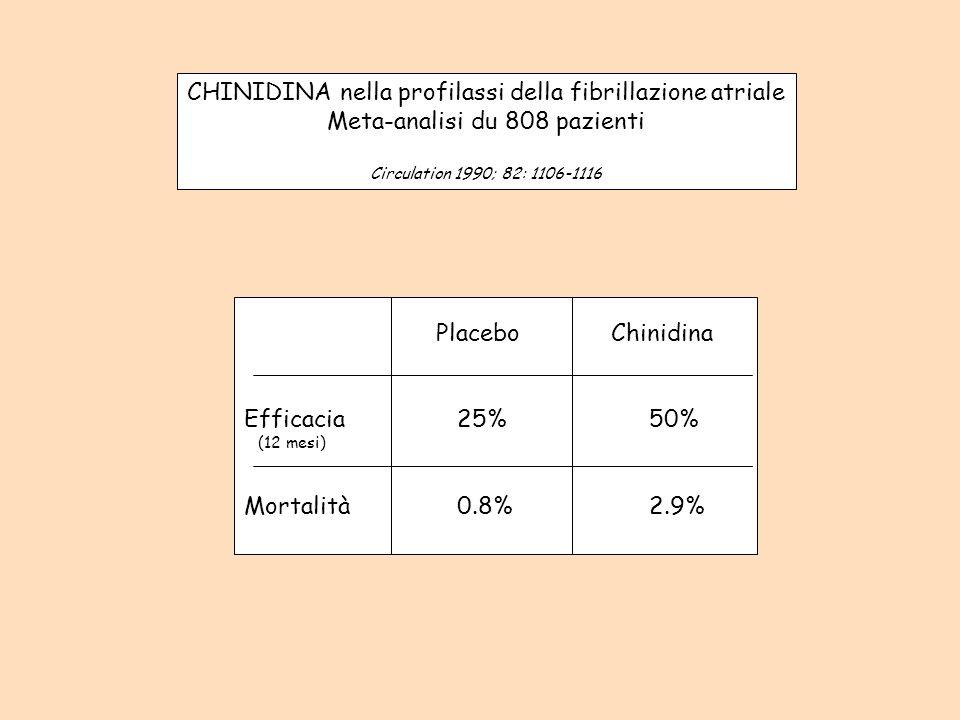 CHINIDINA nella profilassi della fibrillazione atriale Meta-analisi du 808 pazienti Circulation 1990; 82: 1106-1116 Placebo Chinidina Efficacia 25% 50% (12 mesi) Mortalità 0.8% 2.9%