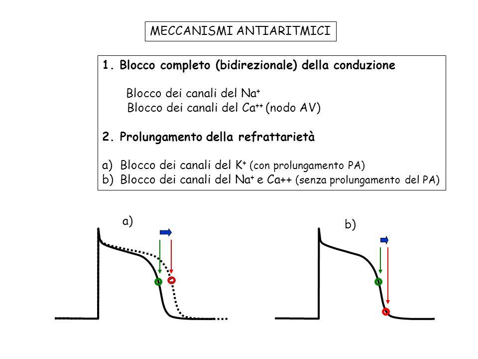 trigger Torsade de pointes prolungamento intervallo QT prolungamento intervallo QT dispersione della durata del potenziale dazione dispersione della durata del potenziale dazione post-potenziali precoci substrato per rientro classe III blocco IKr