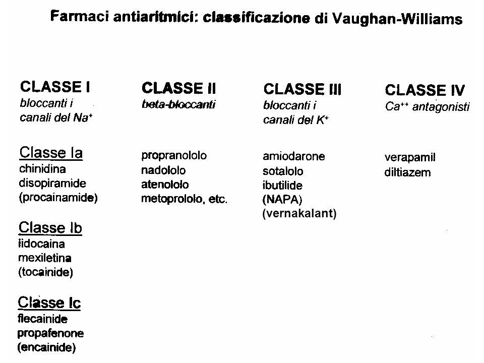 ALTRI ANTIARITMICI MECCANISMO Dronedaroneblocco canali del K +, Na +, Ca ++, az.
