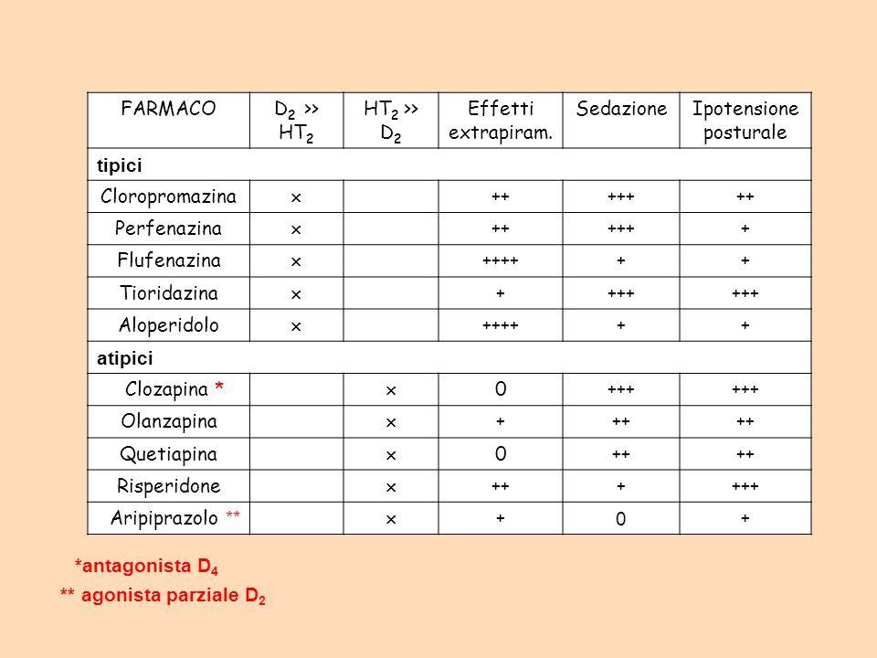 FARMACOD 2 >> HT 2 HT 2 >> D 2 Effetti extrapiram. SedazioneIpotensione posturale tipici Cloropromazina +++++++ Perfenazina ++++++ Flufenazina ++++++