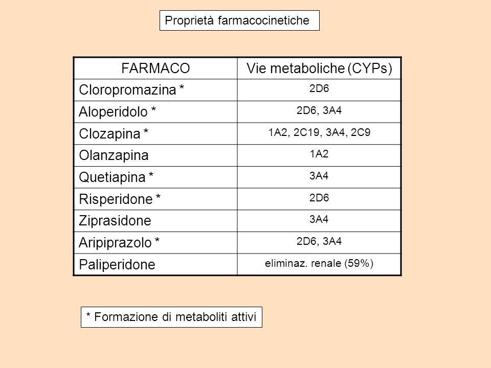 FARMACOVie metaboliche (CYPs) Cloropromazina * 2D6 Aloperidolo * 2D6, 3A4 Clozapina * 1A2, 2C19, 3A4, 2C9 Olanzapina 1A2 Quetiapina * 3A4 Risperidone