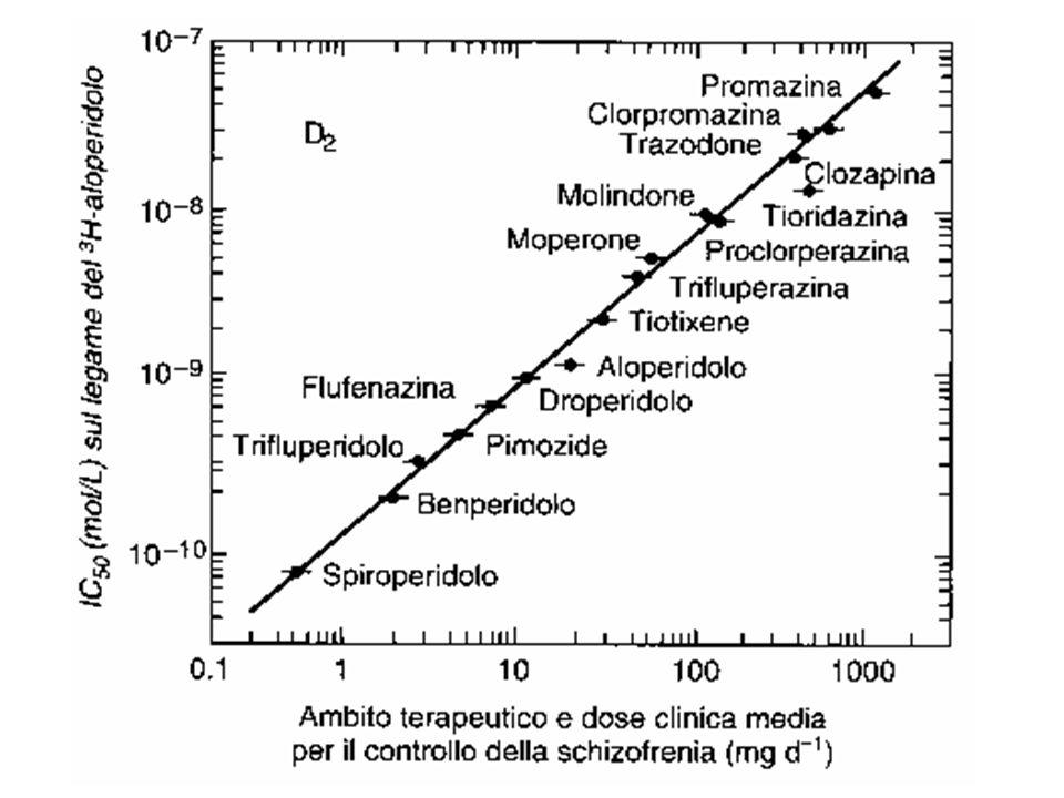 SISTEMI DOPAMINERGICI DEL SNC nigro-striatale ipotalamo-ipofisario meso-limbico meso-corticale area ventrale-tegmentale n.