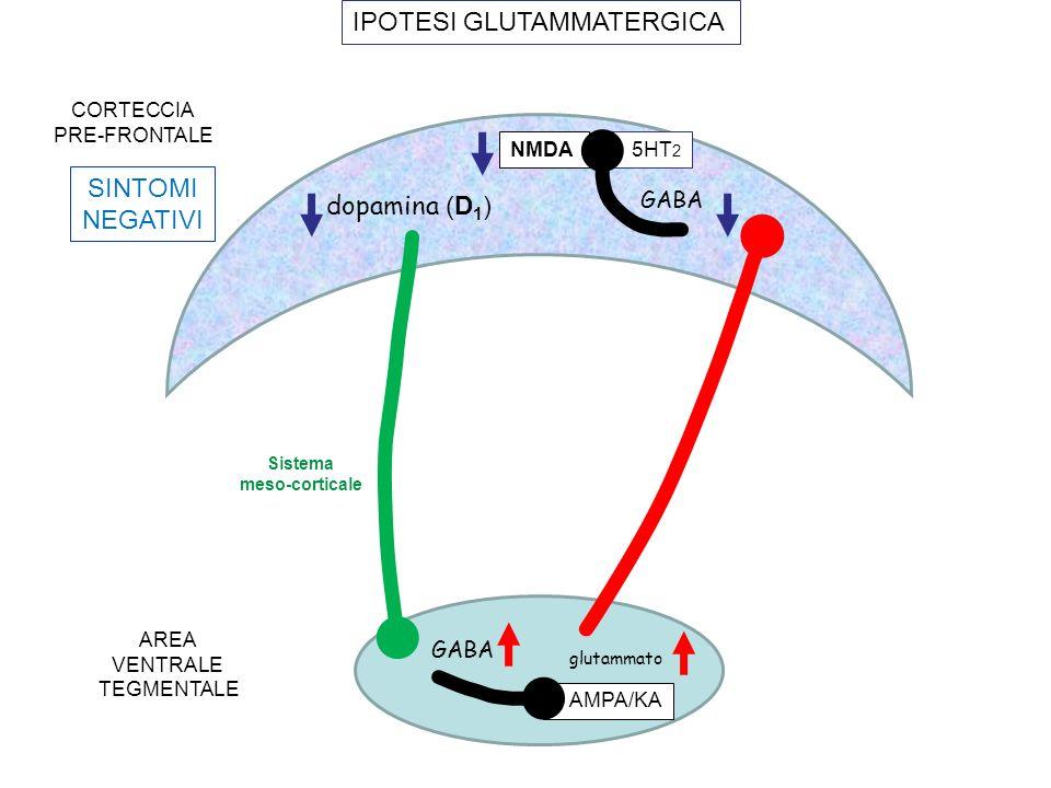 glutammato dopamina (D 1 ) AMPA/KA GABA CORTECCIA PRE-FRONTALE AREA VENTRALE TEGMENTALE SINTOMI NEGATIVI IPOTESI GLUTAMMATERGICA GABA NMDA 5HT 2 Siste
