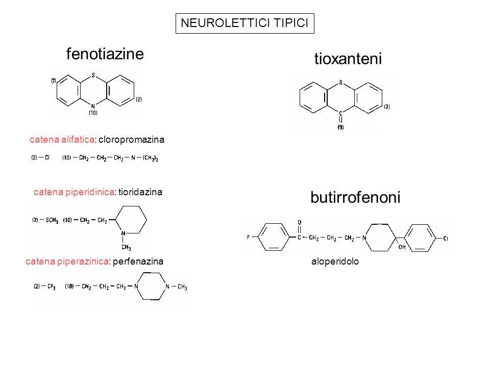 ANTIPSICOTICI TIPICI: EFFETTI FARMACOLOGICI 1)Effetti comportamentali (blocco recettore D 2 ) attività spontanea, catalessia animale riflessi condizionati attività sociali apatia uomo ipoemotività aggressività 2) Effetti antimuscarinici 3) Effetti α 1 -bloccanti 4) Effetti anti istaminici (H 1 ) 5) Effetti antiserotoniregici (5HT 2 ) 6) Effetti chinidino-simili (blocco canali del Na + e del K + ) 7) Effetti convulsivanti 8) Ipotermia