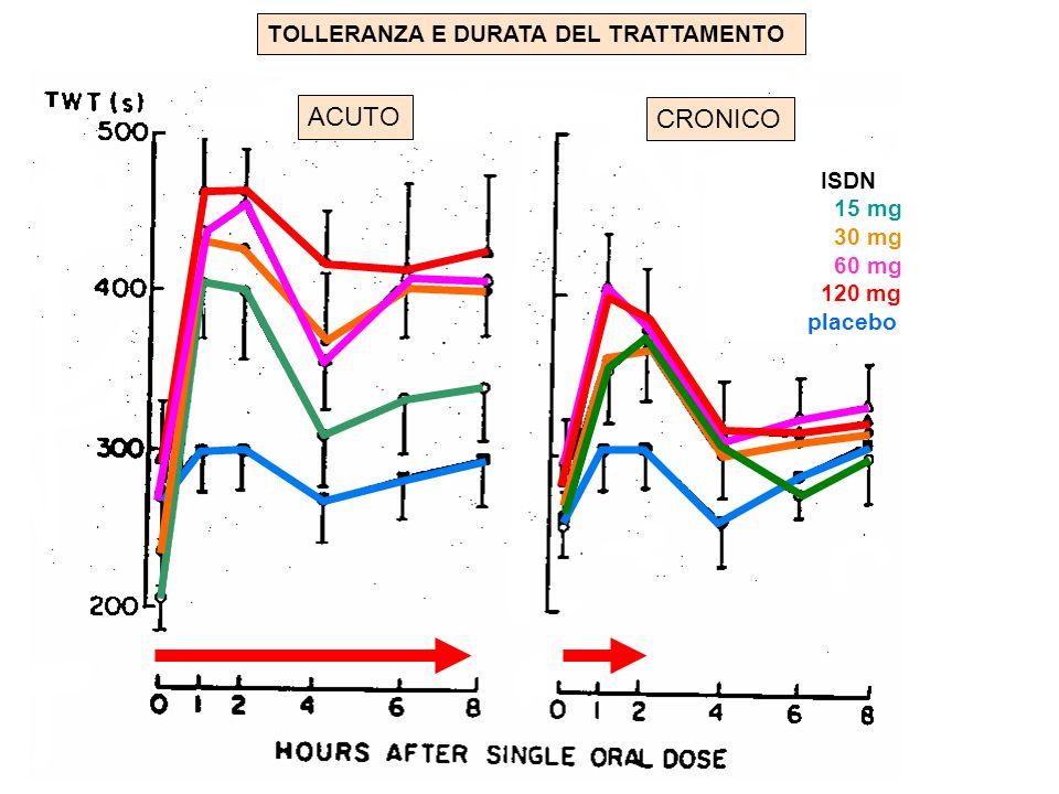 ACUTO CRONICO TOLLERANZA E DURATA DEL TRATTAMENTO ISDN 15 mg 30 mg 60 mg 120 mg placebo