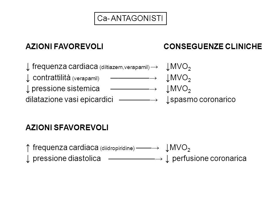 Ca- ANTAGONISTI AZIONI FAVOREVOLICONSEGUENZE CLINICHE frequenza cardiaca (diltiazem,verapamil) MVO 2 contrattilità (verapamil) MVO 2 pressione sistemica MVO 2 dilatazione vasi epicardici spasmo coronarico AZIONI SFAVOREVOLI frequenza cardiaca (diidropiridine) MVO 2 pressione diastolica perfusione coronarica