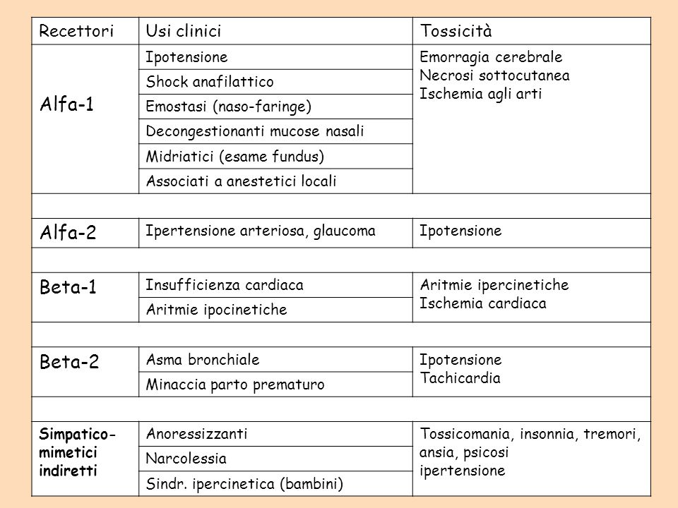 RecettoriUsi cliniciTossicità Alfa-1 IpotensioneEmorragia cerebrale Necrosi sottocutanea Ischemia agli arti Shock anafilattico Emostasi (naso-faringe)