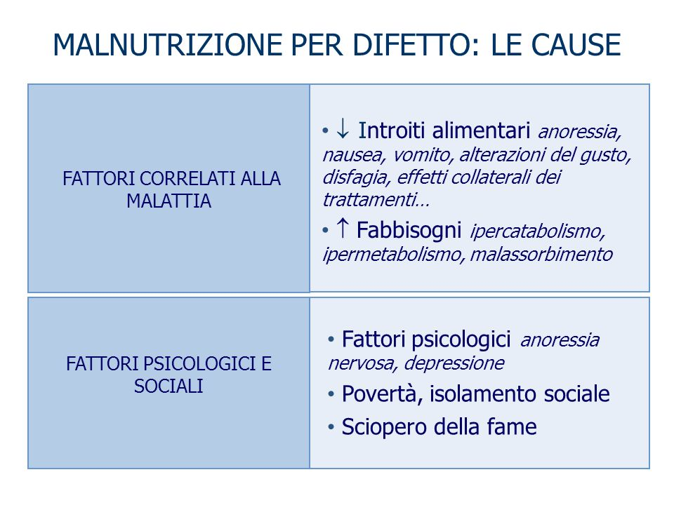 FATTORI CORRELATI ALLA MALATTIA FATTORI PSICOLOGICI E SOCIALI I ntroiti alimentari anoressia, nausea, vomito, alterazioni del gusto, disfagia, effetti
