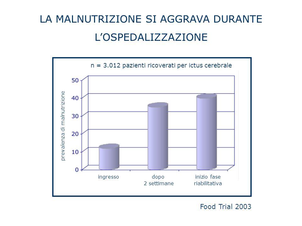 LA MALNUTRIZIONE SI AGGRAVA DURANTE LOSPEDALIZZAZIONE ingressodopo 2 settimane inizio fase riabilitativa prevalenza di malnutrizione n = 3.012 pazient
