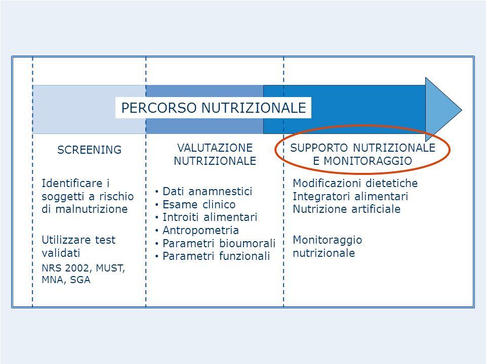 SCREENING SUPPORTO NUTRIZIONALE E MONITORAGGIO Utilizzare test validati NRS 2002, MUST, MNA, SGA VALUTAZIONE NUTRIZIONALE Modificazioni dietetiche Int