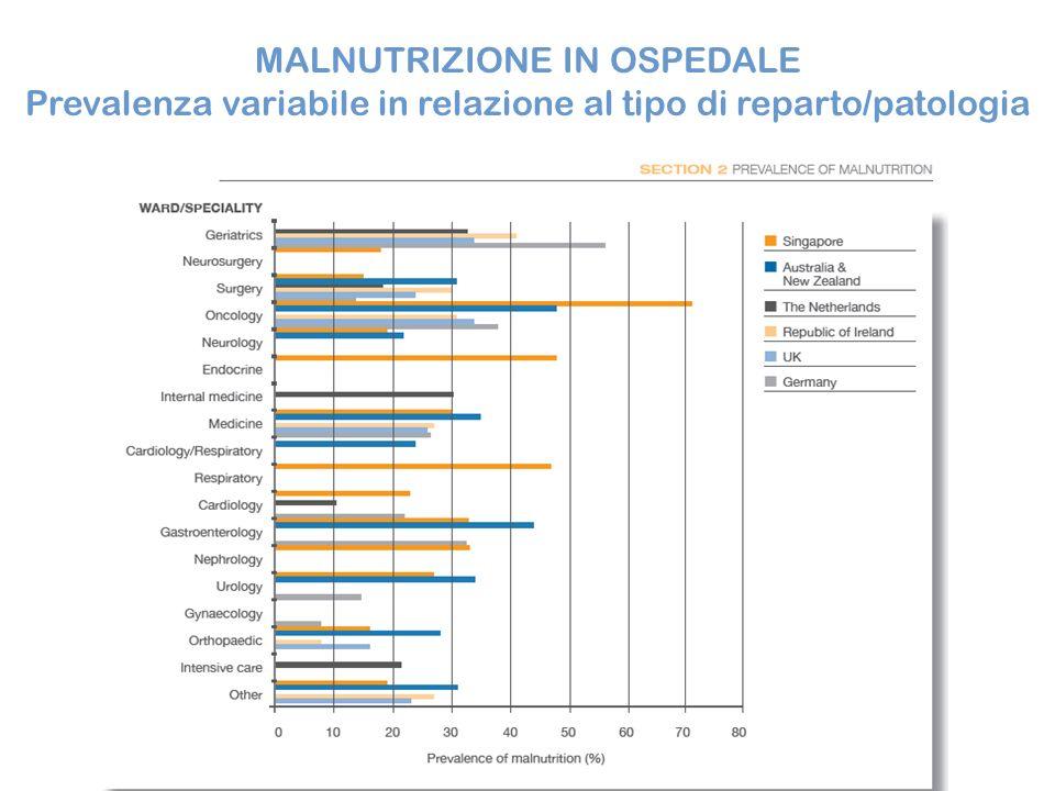 MALNUTRIZIONE IN OSPEDALE Prevalenza variabile in relazione al tipo di reparto/patologia