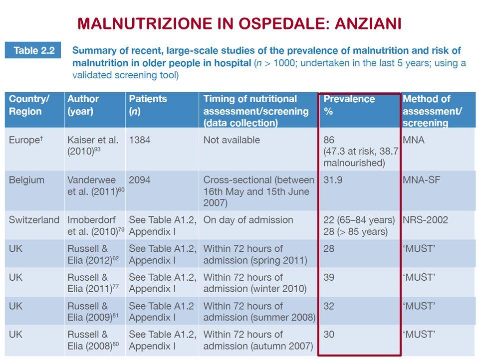 MALNUTRIZIONE IN OSPEDALE: ANZIANI