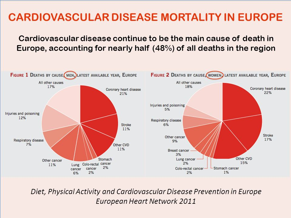 CARDIOVASCULAR DISEASE MORTALITY IN EUROPE Cardiovascular disease continue to be the main cause of death in Europe, accounting for nearly half (48%) o