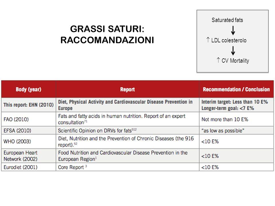 GRASSI SATURI: RACCOMANDAZIONI Saturated fats LDL colesterolo CV Mortality