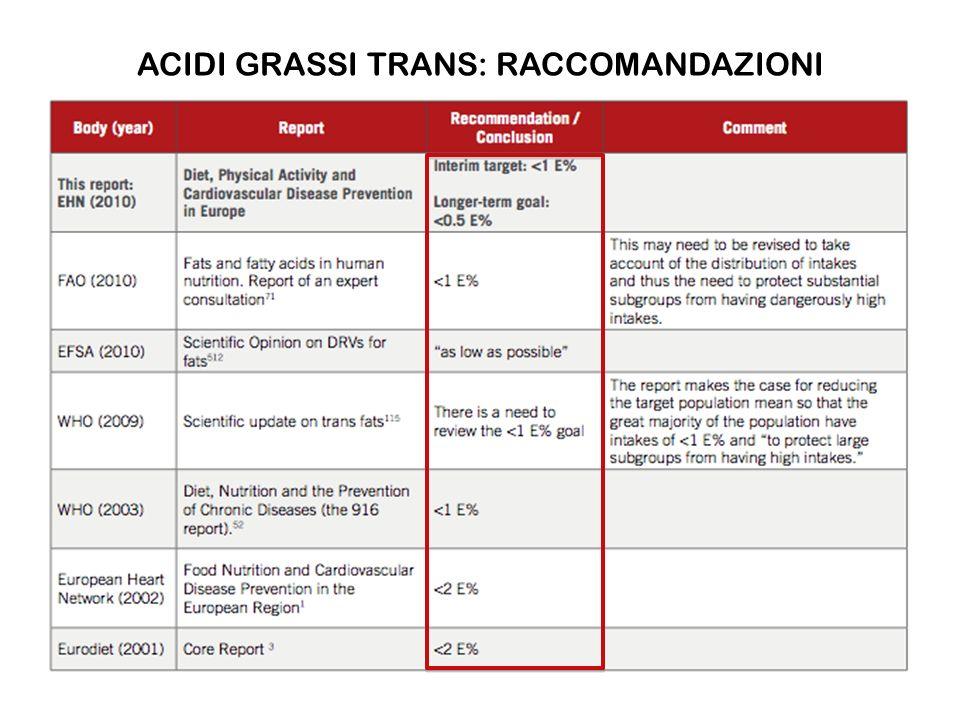 ACIDI GRASSI TRANS: RACCOMANDAZIONI