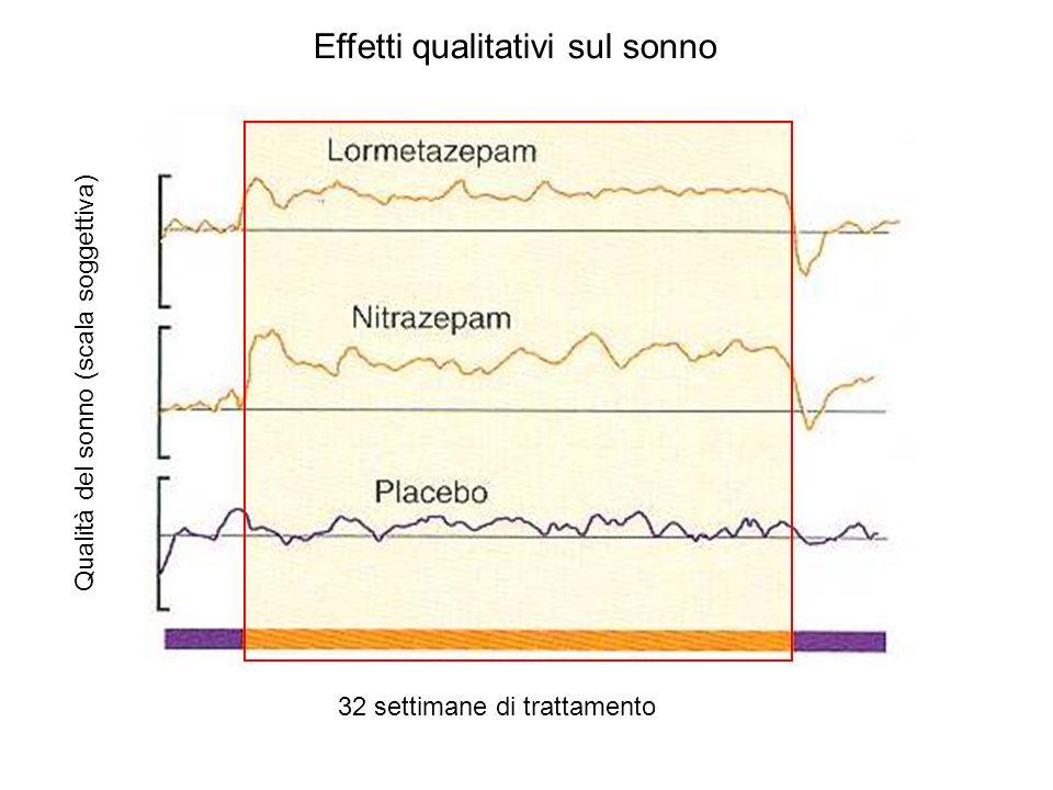 32 settimane di trattamento Qualità del sonno (scala soggettiva) Effetti qualitativi sul sonno