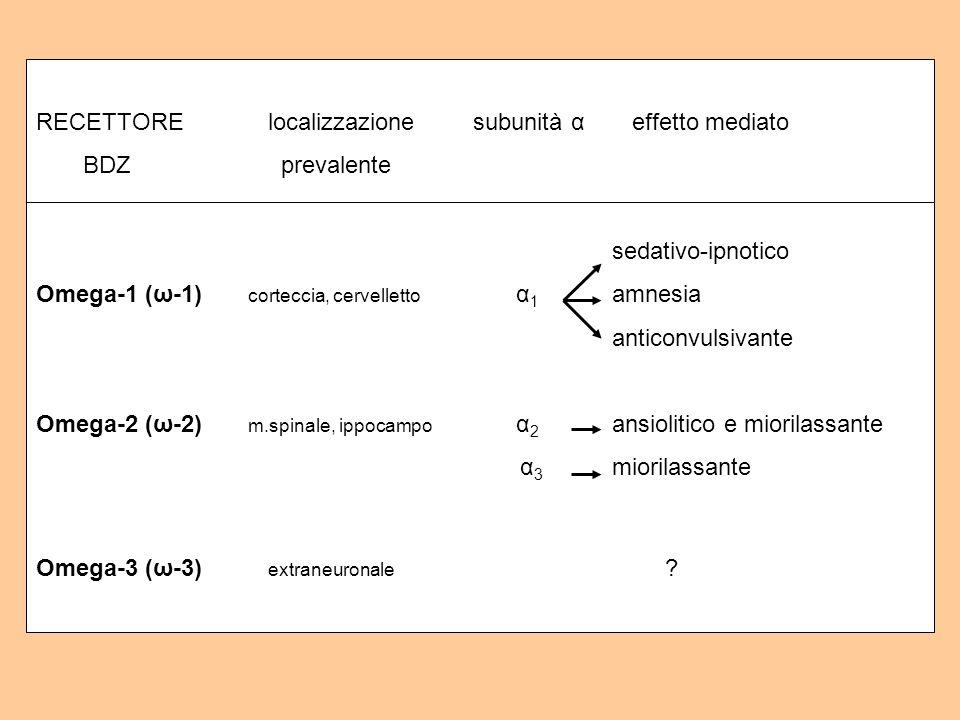 RECETTORE localizzazione subunità α effetto mediato BDZ prevalente sedativo-ipnotico Omega-1 (ω-1) corteccia, cervelletto α 1 amnesia anticonvulsivant