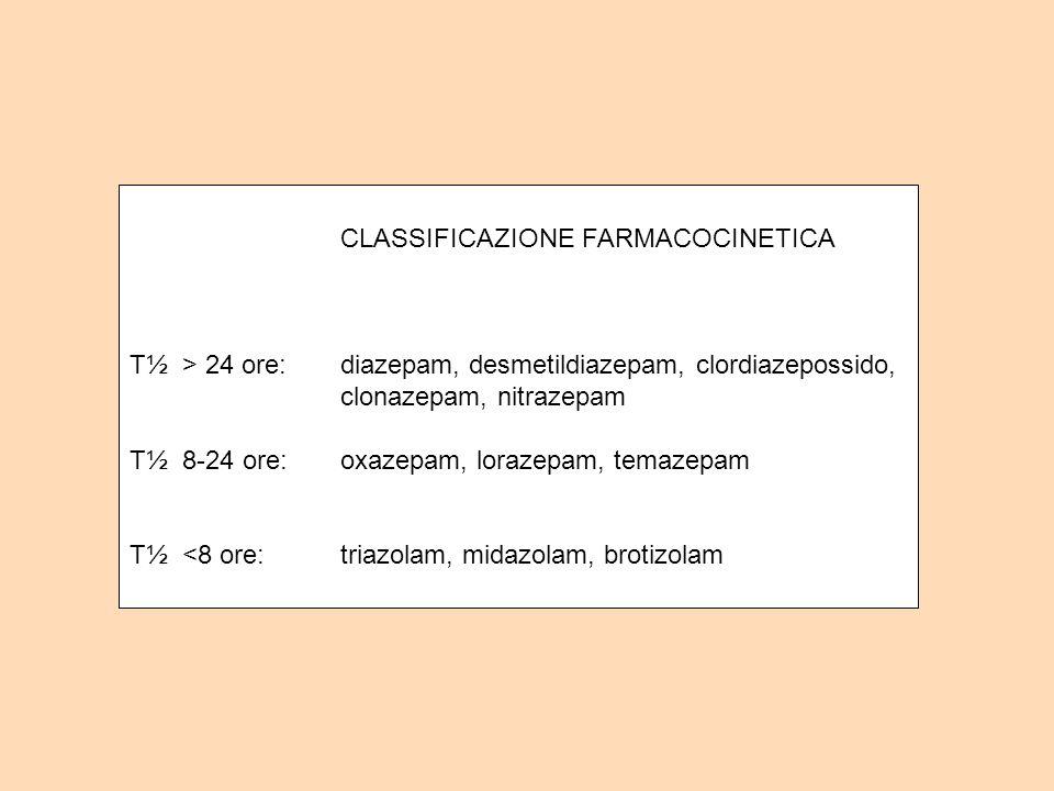 CLASSIFICAZIONE FARMACOCINETICA T½ > 24 ore:diazepam, desmetildiazepam, clordiazepossido, clonazepam, nitrazepam T½ 8-24 ore:oxazepam, lorazepam, tema