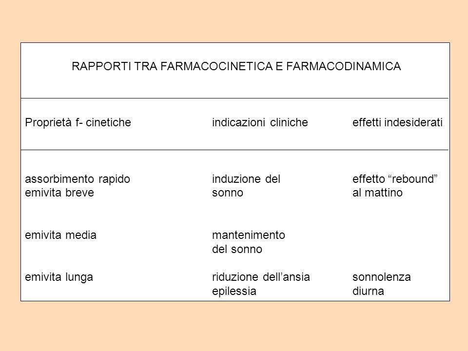 RAPPORTI TRA FARMACOCINETICA E FARMACODINAMICA Proprietà f- cineticheindicazioni clinicheeffetti indesiderati assorbimento rapidoinduzione deleffetto