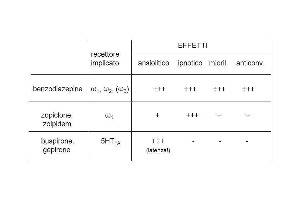 EFFETTI recettore implicato ansioliticoipnotico mioril. anticonv. benzodiazepineω 1, ω 2, (ω 3 ) +++ +++ +++ +++ zopiclone, ω 1 + +++ + + zolpidem bus