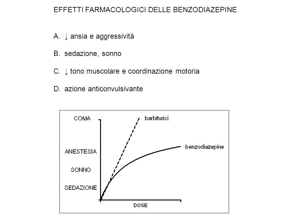 EFFETTI FARMACOLOGICI DELLE BENZODIAZEPINE A. ansia e aggressività B.sedazione, sonno C. tono muscolare e coordinazione motoria D.azione anticonvulsiv