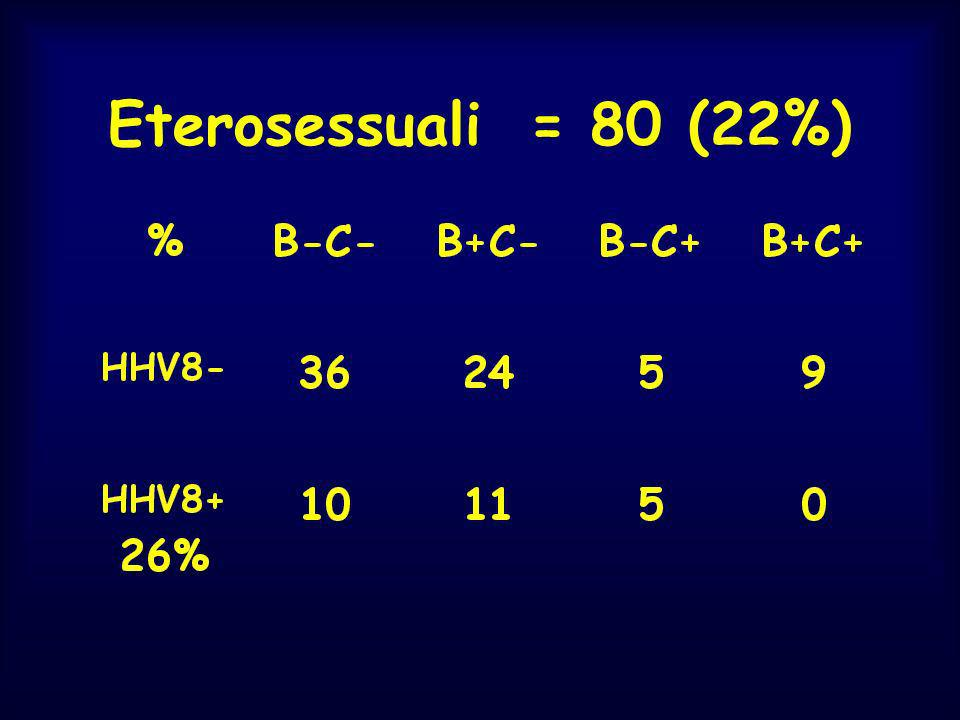 Eterosessuali = 80 (22%)
